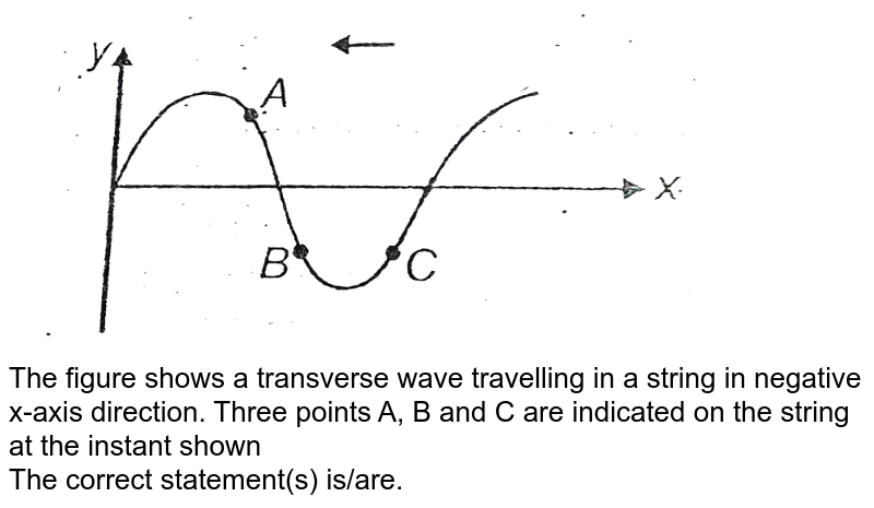 """<img src=""""https://d10lpgp6xz60nq.cloudfront.net/physics_images/AAK_T4_PHY_C10_E04_008_Q01.png"""" width=""""80%""""> <br> The figure shows a transverse wave travelling in a string in negative x-axis direction. Three points A, B and C are indicated on the string at the instant shown <br> The correct statement(s) is/are."""
