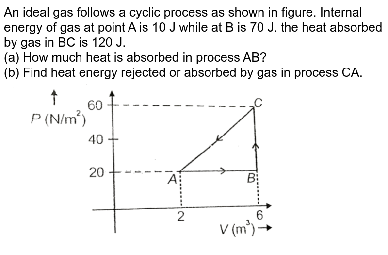 """An ideal gas follows a cyclic process as shown in figure. Internal energy of gas at point A is 10 J while at B is 70 J. the heat absorbed by gas in BC is 120 J. <br> (a) How much heat is absorbed in process AB? <br> (b) Find heat energy rejected or absorbed by gas in process CA. <img src=""""https://d10lpgp6xz60nq.cloudfront.net/physics_images/AAK_T4_PHY_C12_SLV_021_Q01.png"""" width=""""80%"""">"""