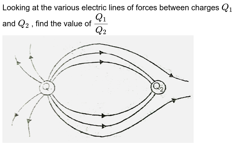 """Looking at the various  electric lines of forces between charges `Q_(1)` and `Q_(2)`  , find the value of `(Q_(1))/(Q_(2))` <br> <img src=""""https://d10lpgp6xz60nq.cloudfront.net/physics_images/AAK_T5_PHY_C14_E01_021_Q01.png"""" width=""""80%"""">"""
