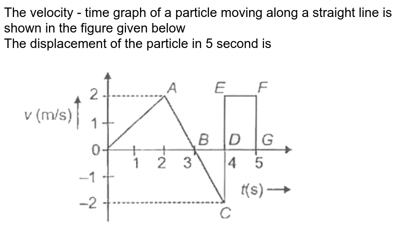 """The velocity - time graph of a particle moving along a straight line is shown in the figure given below <br> The displacement of the particle in 5 second is<br> <img src=""""https://d10lpgp6xz60nq.cloudfront.net/physics_images/AAK_P1_NEET_PHY_SP1_C03_E02_009_Q01.png"""" width=""""80%"""">"""