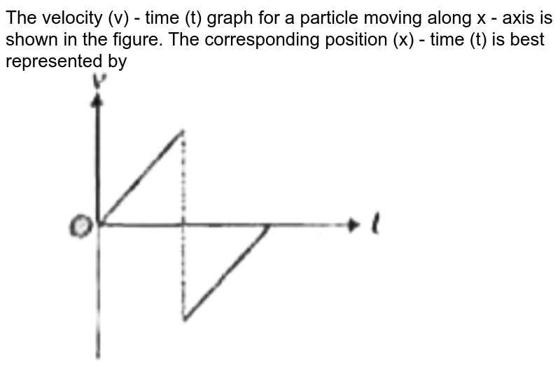 """The velocity (v) - time (t) graph for a particle moving along x - axis is shown in the figure. The corresponding position (x) - time (t) is best represented by <br> <img src=""""https://d10lpgp6xz60nq.cloudfront.net/physics_images/AAK_P1_NEET_PHY_SP1_C03_E04_009_Q01.png"""" width=""""80%"""">"""