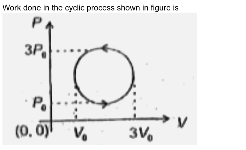 """Work done in the cyclic process shown in figure is <br> <img src=""""https://d10lpgp6xz60nq.cloudfront.net/physics_images/AAK_P3_NEET_PHY_SP_C12_E03_010_Q02.png"""" width=""""80%"""">"""