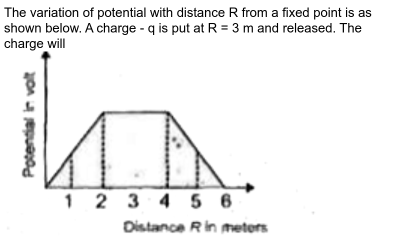 """The variation of potential with distance R from a fixed point is as shown below. A charge - q is put at R = 3 m and released. The charge will  <br> <img src=""""https://d10lpgp6xz60nq.cloudfront.net/physics_images/AAK_P5_NEET_PHY_SP5_C17_E02_003_Q01.png"""" width=""""80%"""">"""