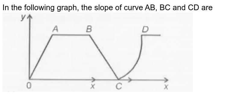 """In the following graph, the slope of curve AB, BC and CD are <img src=""""https://doubtnut-static.s.llnwi.net/static/physics_images/AAK_MCP_03_NEET_PHY_E03_012_Q001.png"""" width=""""80%"""">"""