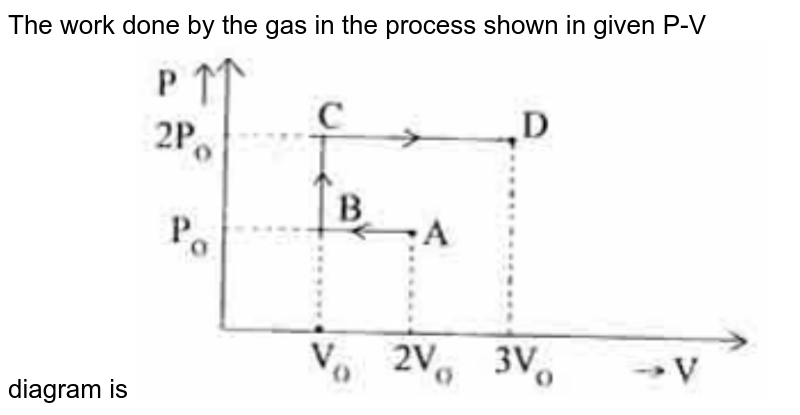 """The work done by the gas in the process shown in given P-V diagram is <img src=""""https://doubtnut-static.s.llnwi.net/static/physics_images/AAK_MCP_17_NEET_PHY_E17_013_Q02.png"""" width=""""80%"""">"""