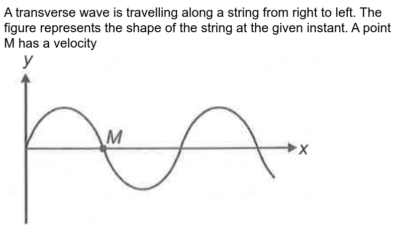 """A transverse wave is travelling along a string from right to left. The figure represents the shape of the string at the given instant. A point M has a velocity <img src=""""https://d10lpgp6xz60nq.cloudfront.net/physics_images/AAK_TST_06_NEET_YEAR_PHY_E06_214_Q01.png"""" width=""""80%"""">"""