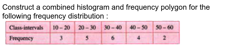 """Construct a combined histogram and frequency polygon for the following frequency distribution :<br> <img src=""""https://doubtnut-static.s.llnwi.net/static/physics_images/SEL_RKB_ICSE_MAT_IX_C18_E02_002_Q01.png"""" width=""""80%"""">"""