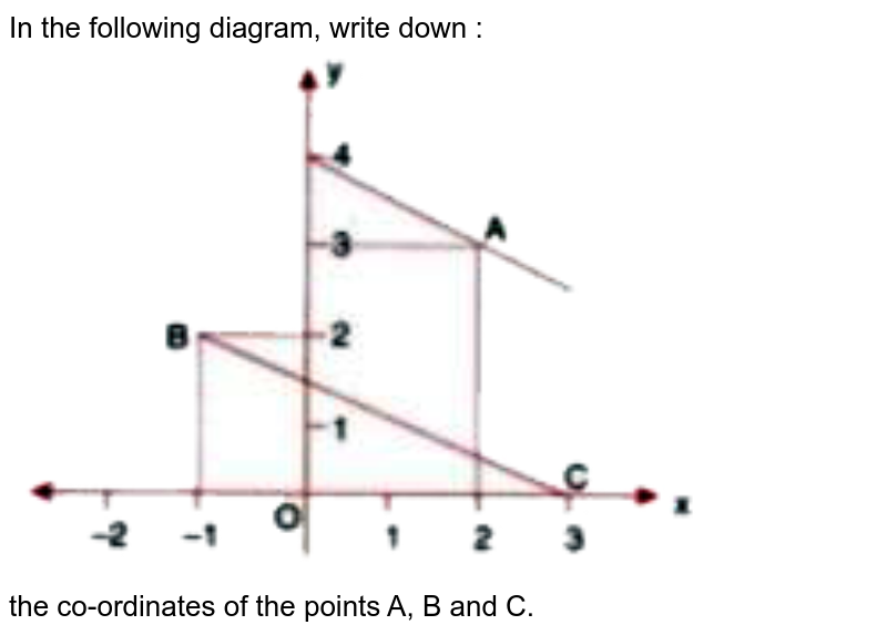 """In the following diagram, write down : <br> <img src=""""https://doubtnut-static.s.llnwi.net/static/physics_images/SEL_RKB_ICSE_MAT_X_C14_E05_027_Q01.png"""" width=""""80%""""> <br> the co-ordinates of the points A, B and C."""