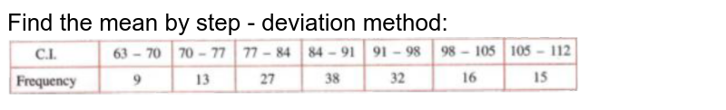 """Find the mean by step - deviation method: <br> <img src=""""https://doubtnut-static.s.llnwi.net/static/physics_images/SEL_RKB_ICSE_MAT_X_C24_E03_004_Q01.png"""" width=""""80%"""">"""