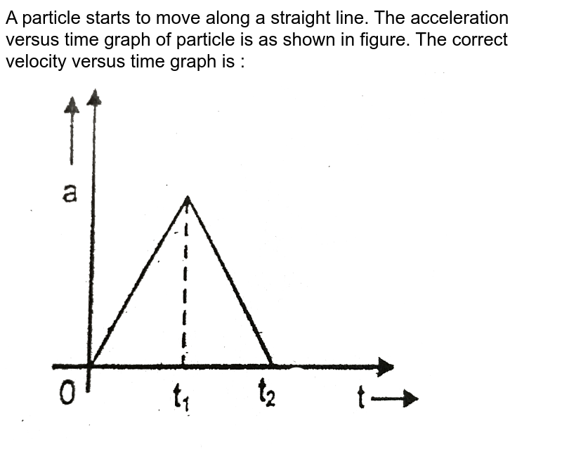 """A particle starts to move along a straight line. The acceleration versus time graph of particle is as shown in figure. The correct velocity versus time graph is :  <br> <img src=""""https://d10lpgp6xz60nq.cloudfront.net/physics_images/RES_P03_17_MPST_P1_XI_E01_016_Q01.png"""" width=""""80%"""">"""