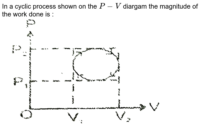 """In a cyclic process shown on the `P -V` diargam the magnitude of the work done is : <br> <img src=""""https://d10lpgp6xz60nq.cloudfront.net/physics_images/RES_HAT_PHY_XI_C01_E01_122_Q01.png"""" width=""""80%"""">"""