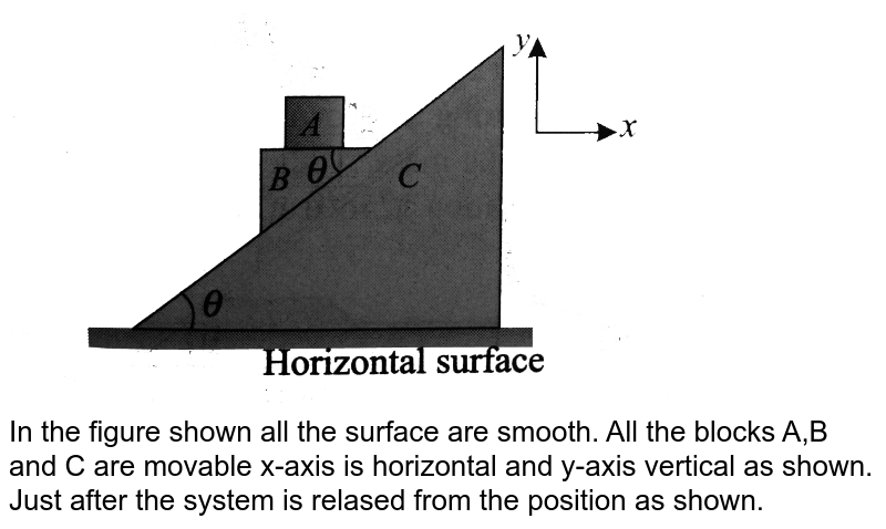 """<img src=""""https://d10lpgp6xz60nq.cloudfront.net/physics_images/BMS_DPP01_DPP6.6_E01_508_Q01.png"""" width=""""80%""""> <br> In the figure shown all the surface are smooth. All the blocks A,B and C are movable x-axis is horizontal and y-axis vertical as shown. Just after the system is relased from the position as shown."""