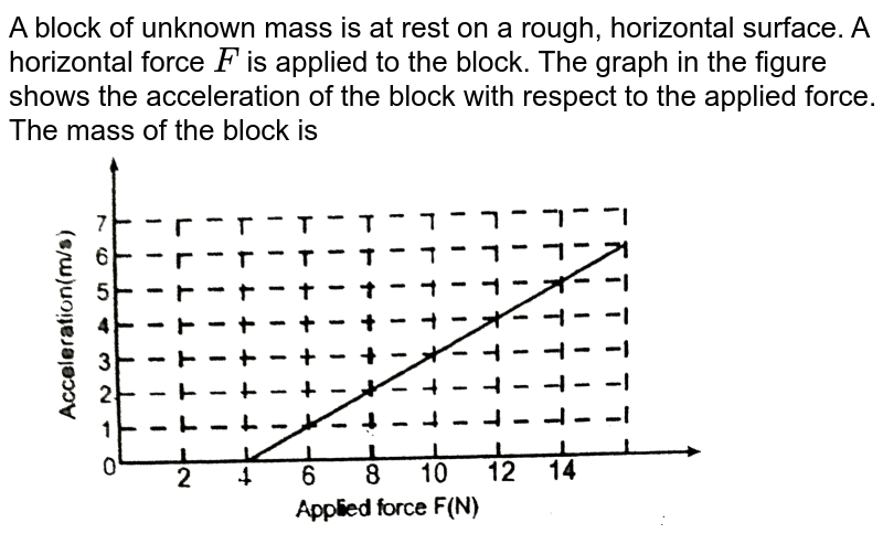 """A block of unknown mass is at rest on a rough, horizontal surface. A horizontal force `F` is applied to the block. The graph in the figure shows the acceleration of the block with respect to the applied force. The mass of the block is <br> <img src=""""https://d10lpgp6xz60nq.cloudfront.net/physics_images/RES_PHY_DPP_35_XI_E01_288_Q01.png"""" width=""""80%"""">"""