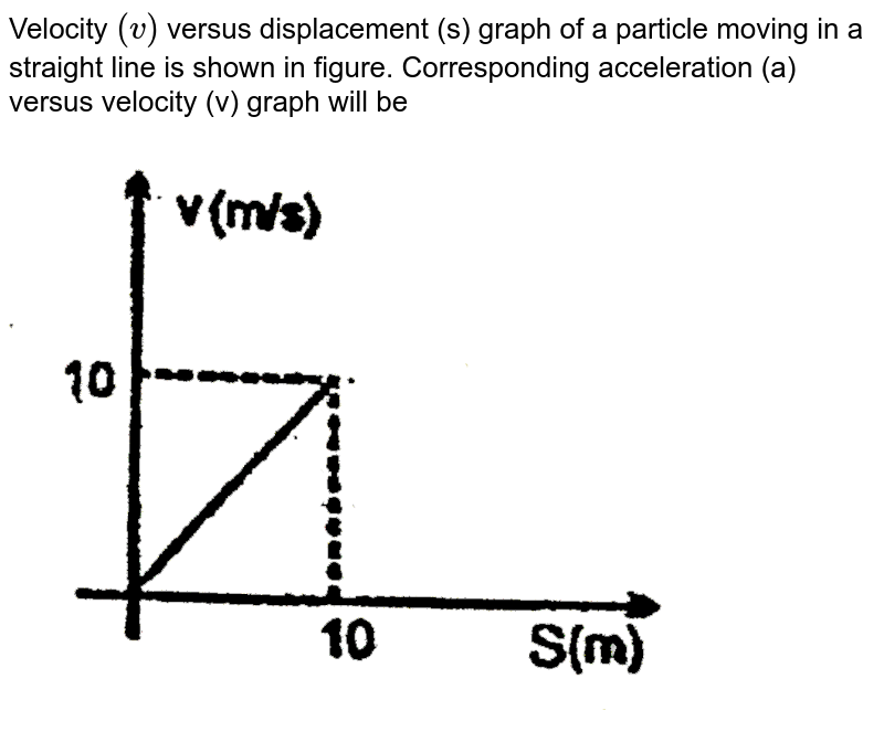 """Velocity `(v)` versus displacement (s) graph of a particle moving in a straight line is shown in figure. Corresponding acceleration (a) versus velocity (v) graph will be <br> <img src=""""https://d10lpgp6xz60nq.cloudfront.net/physics_images/RES_PHY_RK_JM_C03_E01_040_Q01.png"""" width=""""80%"""">"""