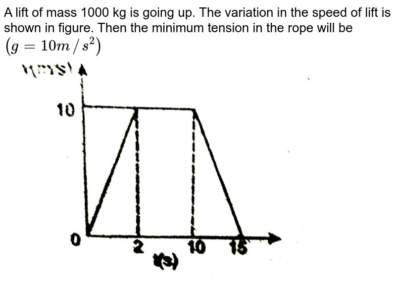 """A lift of mass 1000 kg is going up. The variation in the speed of lift is shown in figure. Then the minimum tension in the rope will be `(g=10 m//s^(2))` <br> <img src=""""https://d10lpgp6xz60nq.cloudfront.net/physics_images/RES_PHY_RK_JM_C06_E01_120_Q01.png"""" width=""""80%"""">"""