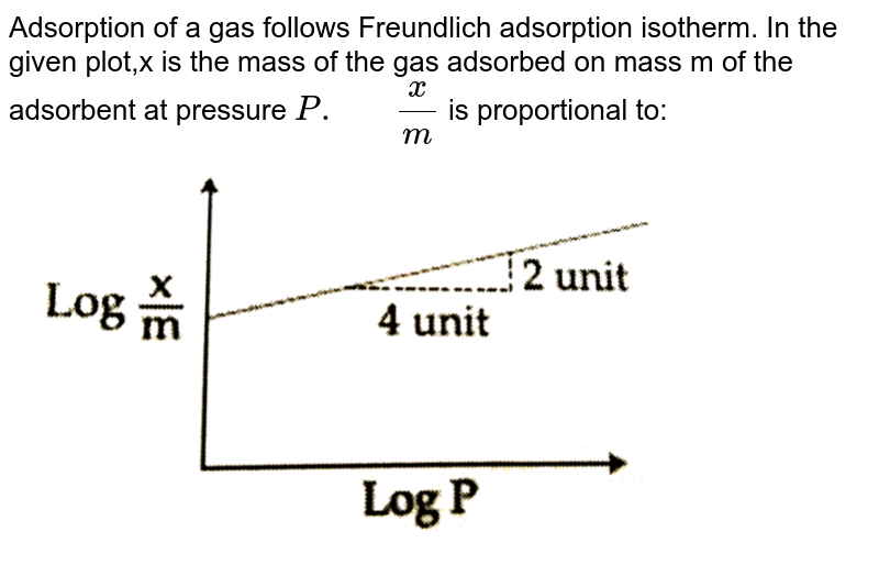 """Adsorption of a gas follows Freundlich adsorption isotherm. In the given plot,x is the mass of the gas adsorbed on mass m of the adsorbent at pressure `P.""""   """"(x)/(m)` is proportional to: <br> <img src=""""https://d10lpgp6xz60nq.cloudfront.net/physics_images/JMA_2019_PC_IEH_09_JAN_I_E01_049_Q01.png"""" width=""""80%"""">"""