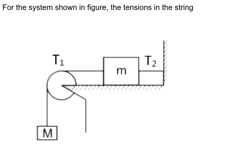 """For the system shown in figure, the tensions in the string <br> <img src=""""https://d10lpgp6xz60nq.cloudfront.net/physics_images/VMC_PHY_WOR_BOK_01_C01_E02_033_Q01.png"""" width=""""80%"""">"""