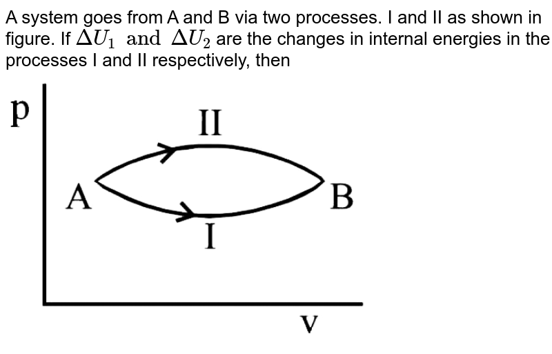 """A system goes from A and B via two processes. I and II as shown in figure. If `DeltaU_1 and DeltaU_2` are the changes in internal energies in the processes I and II respectively, then <br> <img src=""""https://d10lpgp6xz60nq.cloudfront.net/physics_images/JMA_HTG_C09_181_Q01.png"""" width=""""80%"""">"""