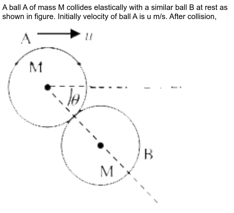 """A ball A of mass M collides elastically with a similar ball B at rest as shown in figure. Initially velocity of ball A is u m/s. After collision, <br> <img src=""""https://d10lpgp6xz60nq.cloudfront.net/physics_images/VMC_PHY_XI_WOR_BOK_02_C05_E02_052_Q01.png"""" width=""""80%"""">"""