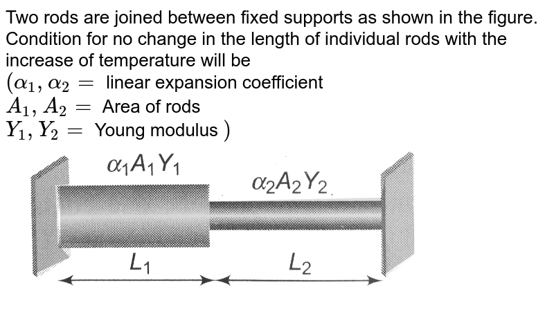 """Two rods are joined between fixed supports as shown in the figure. Condition for no change in the length of individual rods with the increase of temperature will be <br> `""""("""" alpha_(1), alpha_(2)=` linear expansion coefficient <br> `A_(1), A_(2)=` Area of rods <br> `Y_(1), Y_(2)=` Young modulus `"""")""""` <br> <img src=""""https://d10lpgp6xz60nq.cloudfront.net/physics_images/A2Z_XI_C11_E01_139_Q01.png"""" width=""""80%"""">"""