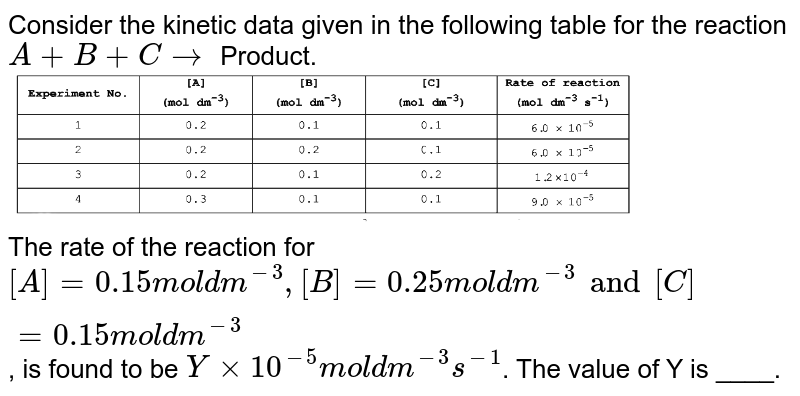 """Consider the kinetic data given in the following table for the reaction `A+B+C rarr` Product. <br> <img src=""""https://d10lpgp6xz60nq.cloudfront.net/physics_images/VMC_CHE_WOR_BOK_04_C18_E05_051_Q01.png"""" width=""""80%""""> <br> The rate of the reaction for `[A] =0.15"""" mol dm""""^(-3), [B]=0.25"""" mol dm""""^(-3) and [C] =0.15"""" mol dm""""^(-3)`, is found to be `Y xx 10^(-5)"""" mol dm""""^(-3) s^(-1)`. The value of Y is ____."""