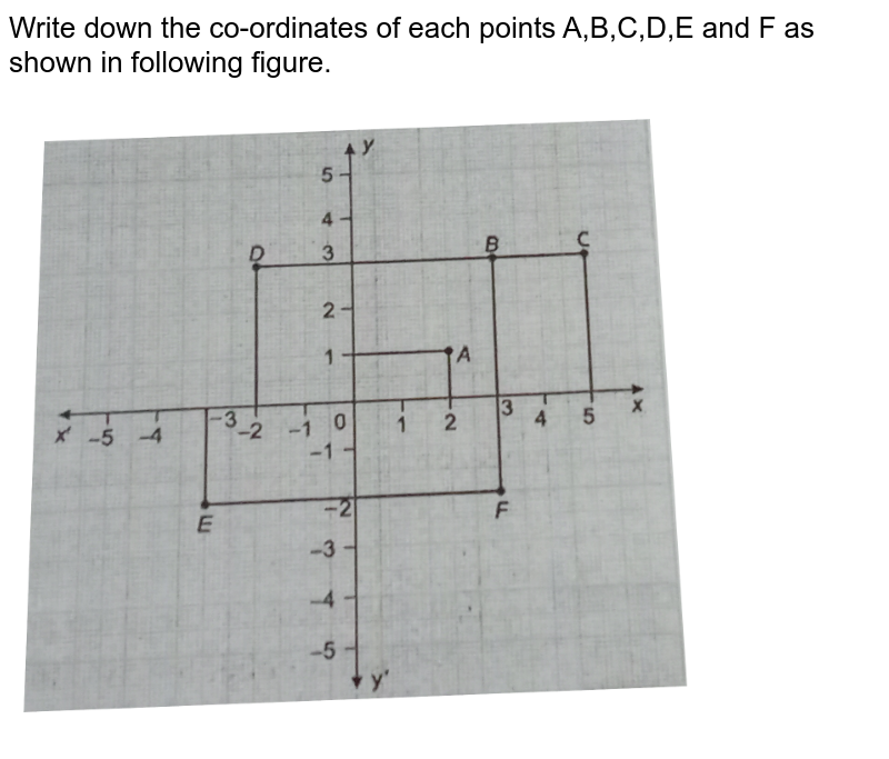 """Write down the co-ordinates of each points A,B,C,D,E and F as shown in following figure. <br> <img src=""""https://d10lpgp6xz60nq.cloudfront.net/physics_images/NTN_MATH_IX_C03_S01_001_S01.png"""" width=""""80%"""">"""