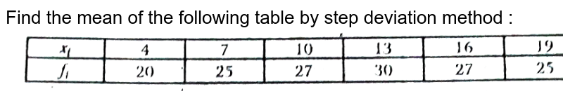 """Find the mean of the following table by step deviation method : <br> <img src=""""https://d10lpgp6xz60nq.cloudfront.net/physics_images/NTN_MATH_X_C14_S01_011_Q01.png"""" width=""""80%"""">"""