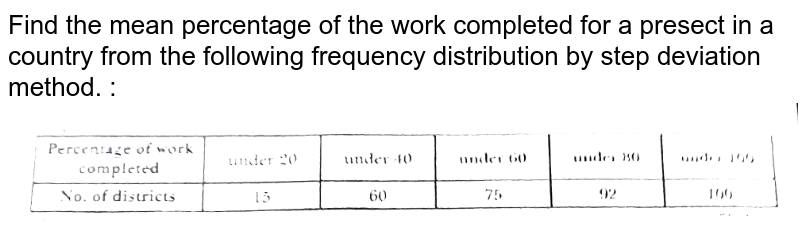 """Find the mean percentage of the work completed  for a presect in a country from the following frequency distribution by step deviation method. : <br> <img src=""""https://d10lpgp6xz60nq.cloudfront.net/physics_images/NTN_MATH_X_C14_E01_069_Q01.png"""" width=""""100%"""">"""