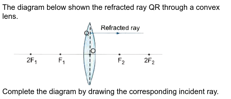"""The diagram below shown the refracted ray QR through a convex lens. <br> <img src=""""https://doubtnut-static.s.llnwi.net/static/physics_images/VKP_XAM_IDA_SCI_X_PBQ_E14_003_Q01.png"""" width=""""80%""""> <br> Complete the diagram by drawing the corresponding incident ray."""