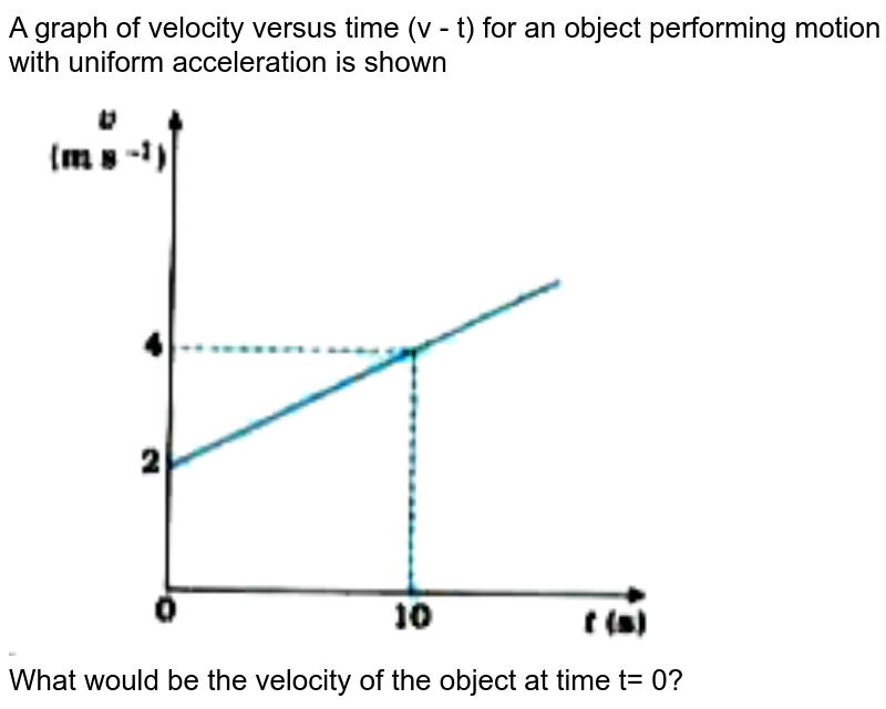 """A graph of velocity versus time (v - t) for an object performing motion with uniform acceleration is shown <br> <img src=""""https://doubtnut-static.s.llnwi.net/static/physics_images/NVT_SCI_IX_C08_E02_057_Q01.png"""" width=""""80%""""> <br> What would be the velocity of the object at time t= 0?"""
