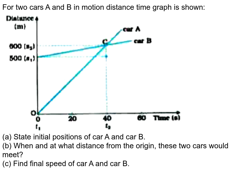 """For two cars A and B in motion distance time graph is shown:  <br> <img src=""""https://doubtnut-static.s.llnwi.net/static/physics_images/NVT_SCI_IX_C08_E02_169_Q01.png"""" width=""""80%""""> <br> (a) State initial positions of car A and car B. <br> (b) When and at what distance from the origin, these two cars would meet? <br> (c) Find final speed of car A and car B."""