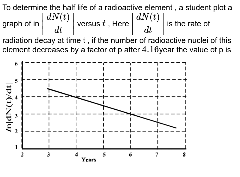 """To determine the half life of a radioactive element , a student plot a graph of in `