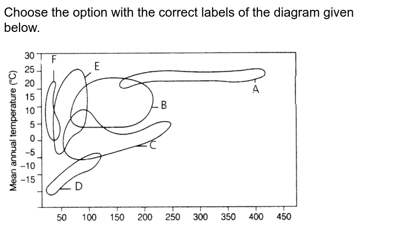 """Choose the option with the correct labels of the diagram given below. <br> <img src=""""https://d10lpgp6xz60nq.cloudfront.net/physics_images/NTA_NEET_SET_49_E03_051_Q01.png"""" width=""""80%"""">"""