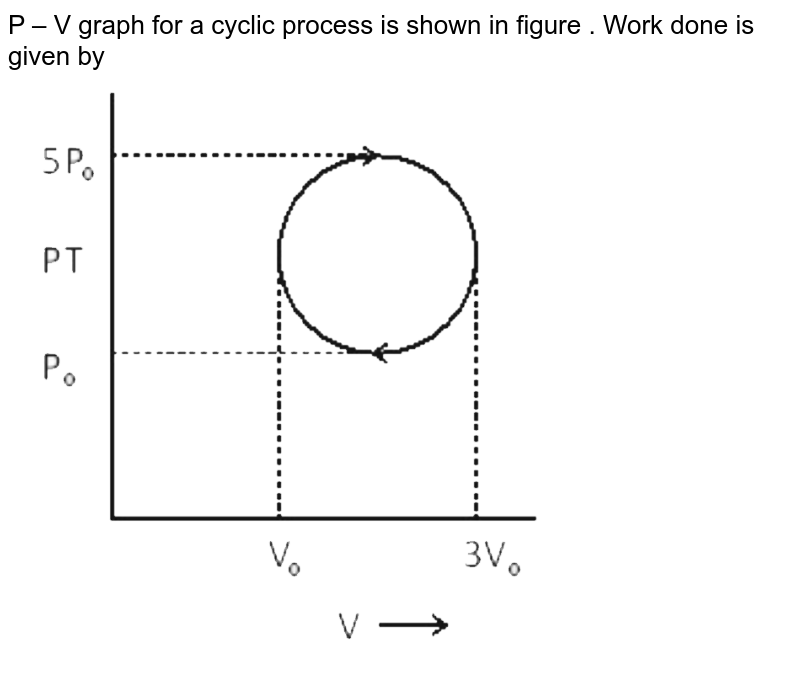 """P – V graph for a cyclic process is shown in figure . Work done is given by <br> <img src=""""https://d10lpgp6xz60nq.cloudfront.net/physics_images/NTA_NEET_SET_50_E01_040_Q01.png"""" width=""""80%"""">"""
