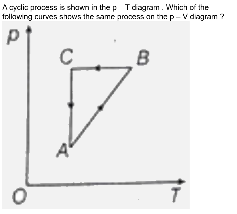 """A cyclic process is shown in the p – T diagram . Which of the following curves shows the same process  on the p – V diagram ? <br> <img src=""""https://d10lpgp6xz60nq.cloudfront.net/physics_images/NTA_NEET_SET_68_E01_016_Q01.png"""" width=""""80%"""">"""
