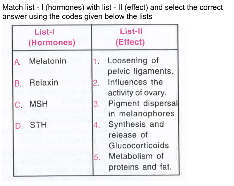 """Match list - I (hormones) with list - II (effect) and select the correct answer using the codes given below the lists <br> <img src=""""https://d10lpgp6xz60nq.cloudfront.net/physics_images/OBJ_NEET_BIO_V01_C22_E01_088_Q01.png"""" width=""""80%"""">"""