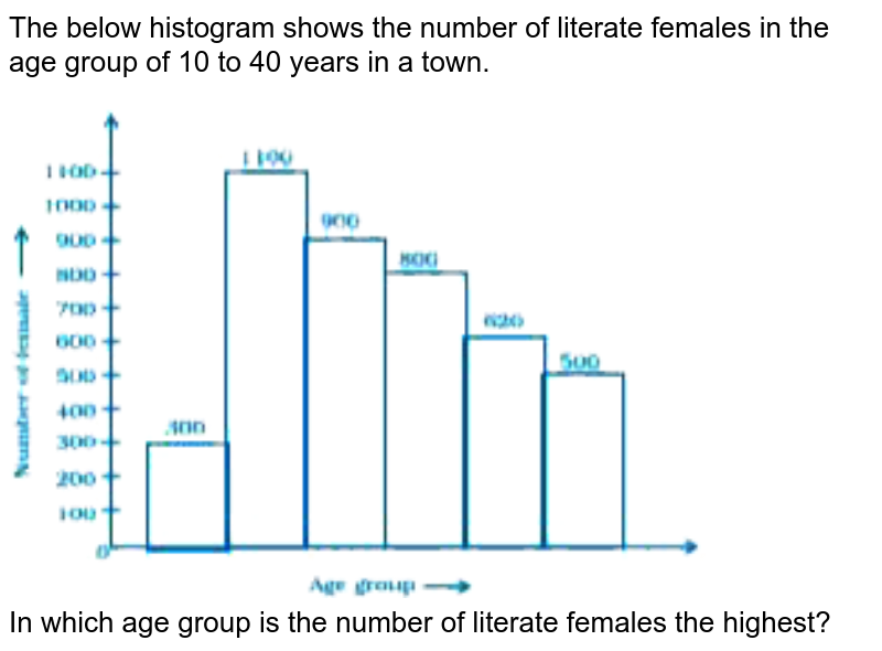 """The below histogram shows the number of literate females in the age group of 10 to 40 years in a town. <br> <img src=""""https://doubtnut-static.s.llnwi.net/static/physics_images/NCERT_EXM_MAT_VIII_C02_E02_132_Q01.png"""" width=""""80%""""> <br>  In which age group is the number of literate females the highest?"""