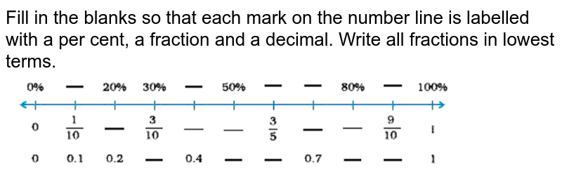 """Fill in the blanks so that each mark on the number line is labelled with a per cent, a fraction and a decimal. Write all fractions in lowest terms. <br> <img src=""""https://doubtnut-static.s.llnwi.net/static/physics_images/NCERT_EXM_MAT_VII_C07_E01_058_Q01.png"""" width=""""80%"""">"""