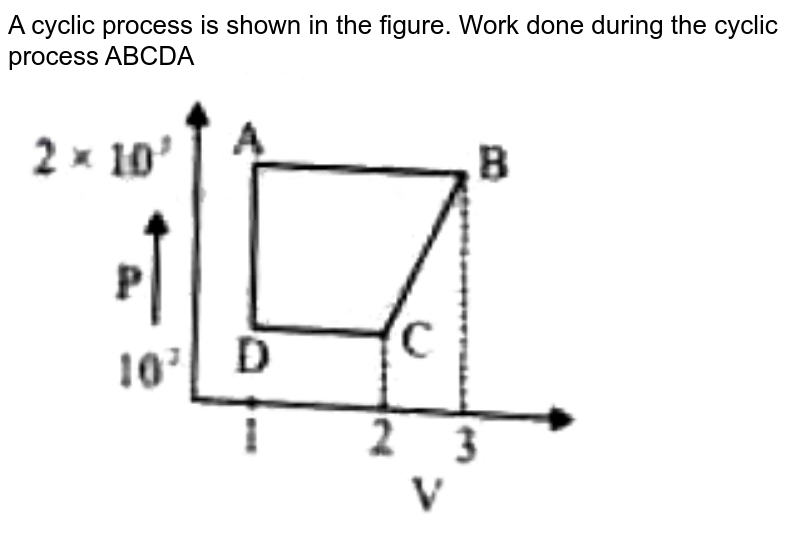 """A cyclic process is shown in the figure. Work done during the cyclic process ABCDA <img src=""""https://doubtnut-static.s.llnwi.net/static/physics_images/PW_NEET_45_DAY_PHY_C10_E01_005_Q01.png"""" width=""""80%"""">"""