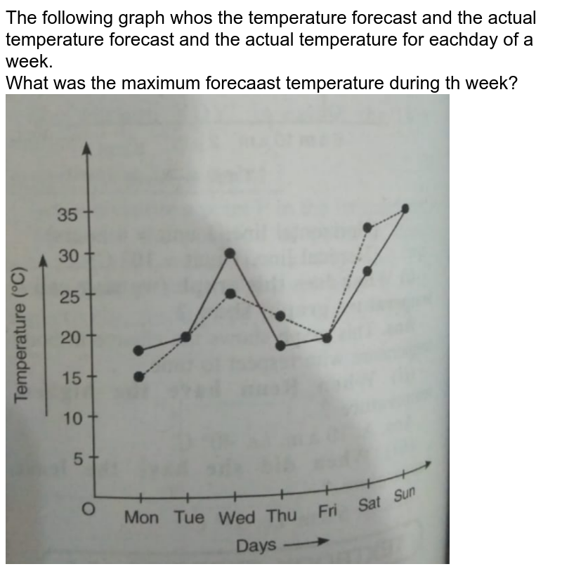 """The following graph whos the temperature forecast and the actual temperature forecast and the actual temperature for eachday of a week.<br>What was the maximum forecaast temperature during th week?<br><img src=""""https://doubtnut-static.s.llnwi.net/static/physics_images/MBD_MAT_VIII_C15_S01_020_Q02.png"""" width=""""80%"""">"""