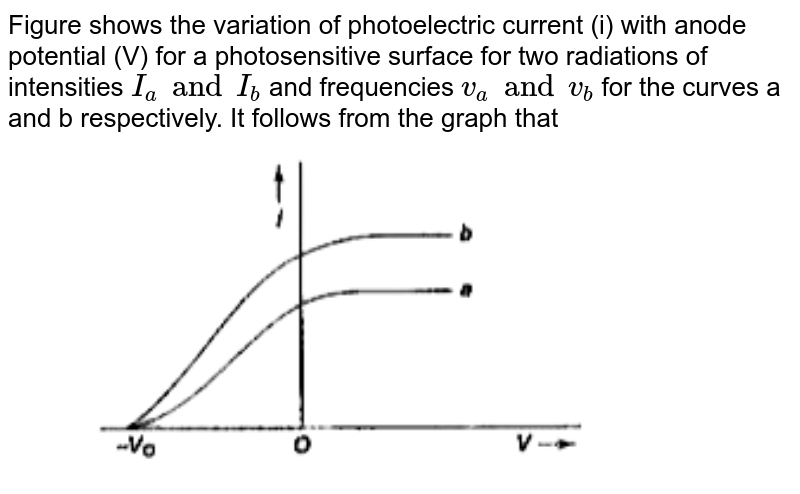 """Figure shows the variation of photoelectric current (i) with anode potential (V) for a photosensitive surface for two radiations of intensities `I_(a)  and I_(b)` and frequencies `v_(a)  and v_(b)`  for the curves a and b respectively. It follows from the graph that <br> <img src=""""https://doubtnut-static.s.llnwi.net/static/physics_images/BRL_NEET_SP_PHY_XII_V02_C03_E02_021_Q01.png"""" width=""""80%"""">"""