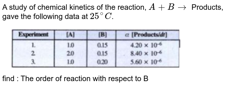 """A study of chemical kinetics of the reaction, `A+B to ` Products, gave the following data at `25^@ C`. <br> <img src=""""https://doubtnut-static.s.llnwi.net/static/physics_images/KAL_KLC_ISC_CHE_XII_C04_E02_045_Q01.png"""" width=""""80%""""> <br>  find  : The order of reaction with respect to B"""