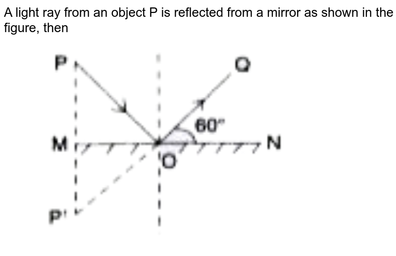 """A light ray from an object 'P' is reflected from a mirror as shown in the figure, then  <br>  <img src=""""https://doubtnut-static.s.llnwi.net/static/physics_images/PER_IIT_PHY_VII_C04_E03_004_Q01.png"""" width=""""80%"""">"""
