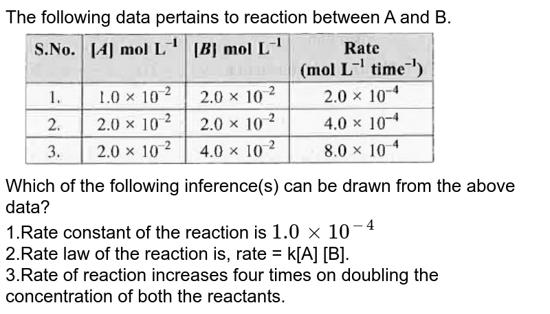 """The following data pertains to reaction between A and B.  <br>  <img src=""""https://doubtnut-static.s.llnwi.net/static/physics_images/MTG_NEET_GID_CHE_XII_C04_E01_013_Q01.png"""" width=""""80%"""">  <br>  Which of the following inference(s) can be drawn from the above data?  <br>  1.Rate constant of the reaction is `1.0xx10^(-4)`  <br>  2.Rate law of the reaction is, rate = k[A] [B].   <br>  3.Rate of reaction increases four times on doubling the concentration of both the reactants."""