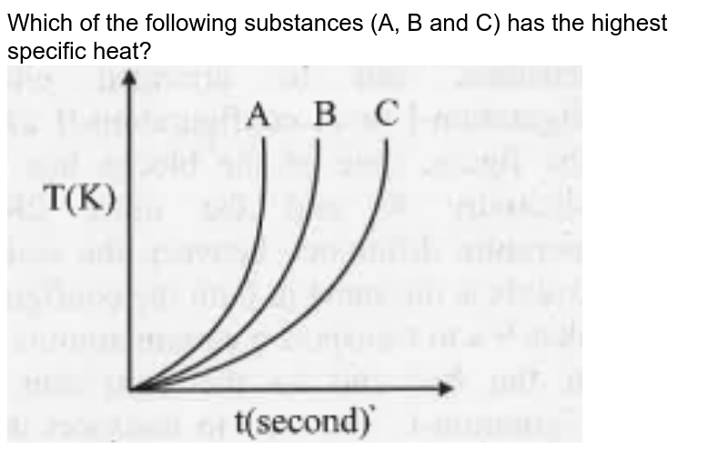 """Which of the following substances (A, B and C) has the highest specific heat? <br><img src=""""https://doubtnut-static.s.llnwi.net/static/physics_images/TAR_MHT_CET_PHY_MCQ_XI_C04_E23_001_Q01.png"""" width=""""80%"""">"""
