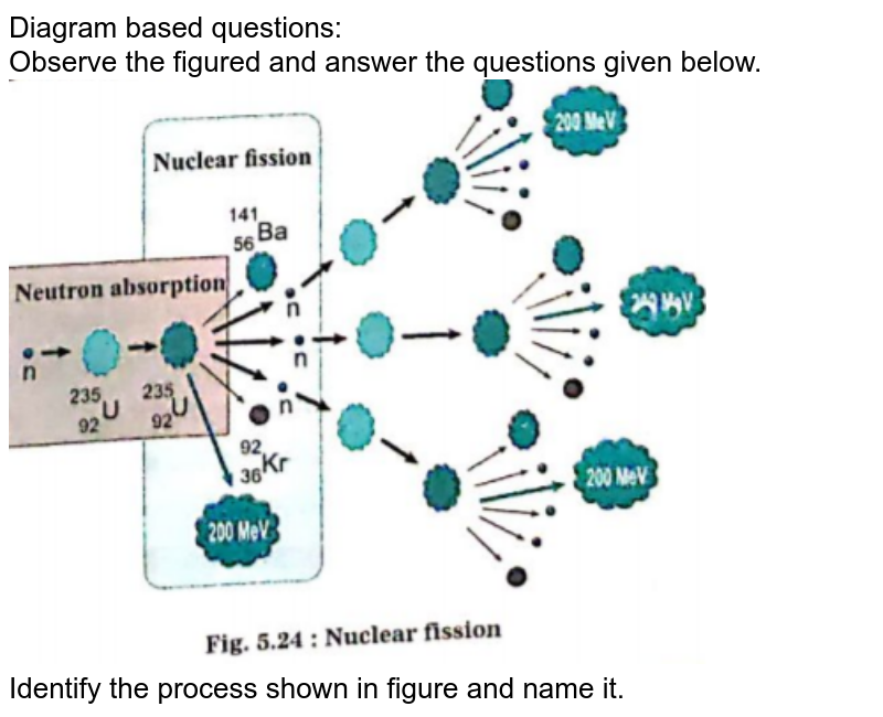 """Diagram based questions:<br> Observe the figured and answer the questions given below.<br> <img src=""""https://doubtnut-static.s.llnwi.net/static/physics_images/NAV_SCT_X_P02_C05_E14_015_Q01.png"""" width=""""80%""""><br>Identify the process shown in figure and name it."""