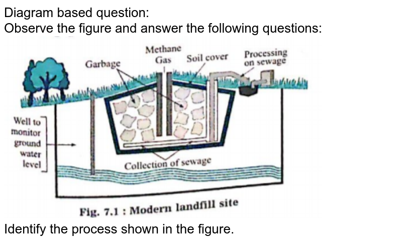 """Diagram based question:<br> Observe the figure and answer the following questions:<br> <img src=""""https://doubtnut-static.s.llnwi.net/static/physics_images/NAV_SCT_X_P02_C07_E15_004_Q01.png"""" width=""""80%""""><br> Identify the process shown in the figure."""