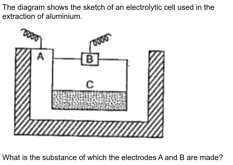 """The diagram shows the sketch of an electrolytic cell used in the extraction of aluminium. <br> <img src=""""https://doubtnut-static.s.llnwi.net/static/physics_images/EPH_SKG_IIT_SCI_VIII_C15_E01_103_Q01.png"""" width=""""80%""""> <br> What is the substance of which the electrodes A and B are made?"""