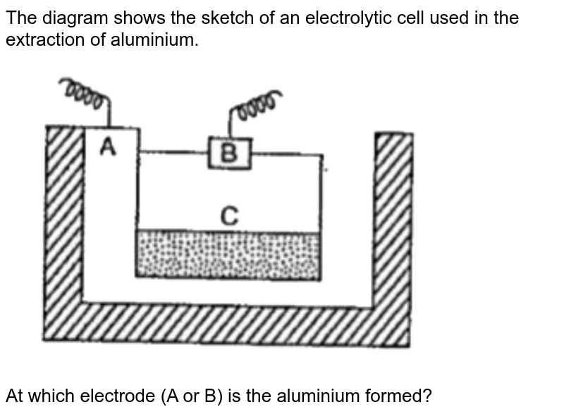 """The diagram shows the sketch of an electrolytic cell used in the extraction of aluminium. <br> <img src=""""https://doubtnut-static.s.llnwi.net/static/physics_images/EPH_SKG_IIT_SCI_VIII_C15_E01_104_Q01.png"""" width=""""80%""""> <br> At which electrode (A or B) is the aluminium formed?"""