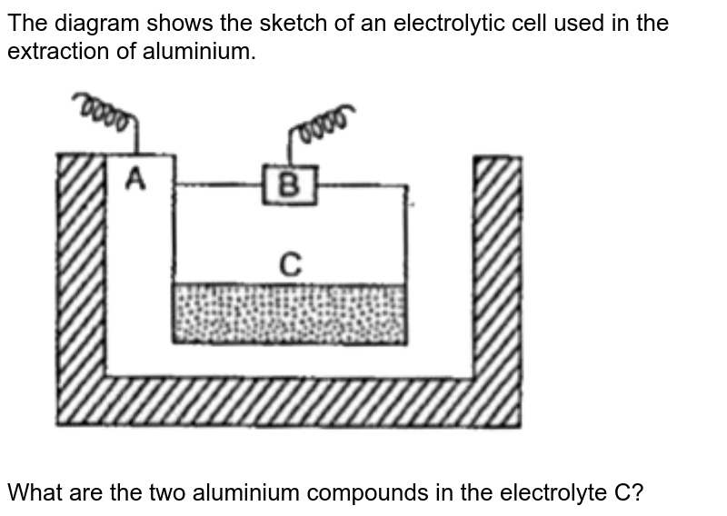 """The diagram shows the sketch of an electrolytic cell used in the extraction of aluminium. <br> <img src=""""https://doubtnut-static.s.llnwi.net/static/physics_images/EPH_SKG_IIT_SCI_VIII_C15_E01_105_Q01.png"""" width=""""80%""""> <br> What are the two aluminium compounds in the electrolyte C?"""